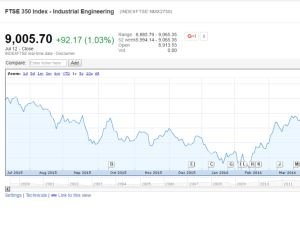 FTSE 350 Industrial Engineering Index at 12 Month High